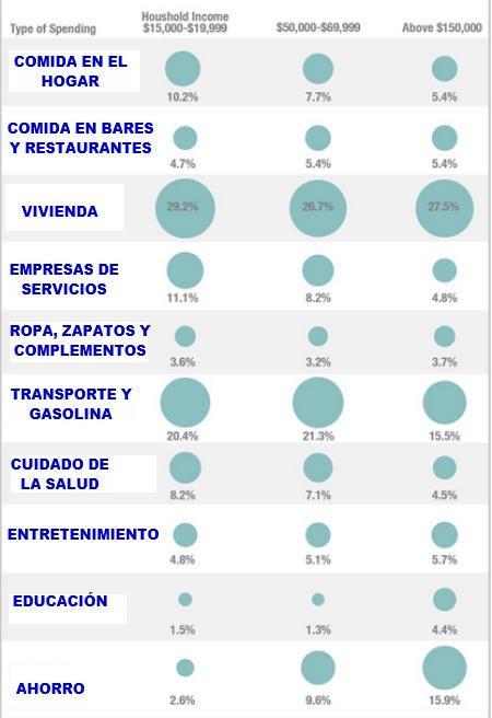 Hábitos de consumo de la clase media, pobre y rica que explican por qué el pobre es cada vez más pobre y el rico más rico