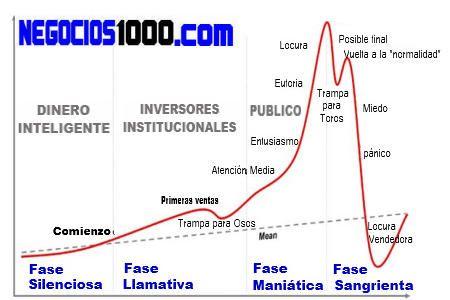 Gráfico de las fases de una burbuja