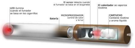 Funcionamiento del cigarro electrónico