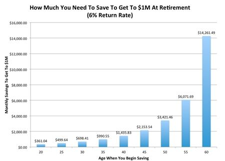 dinero que necesitas ahorrar según tu edad para jubilarte con 1 millón a los 65 años