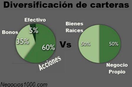 diversificacion de activos