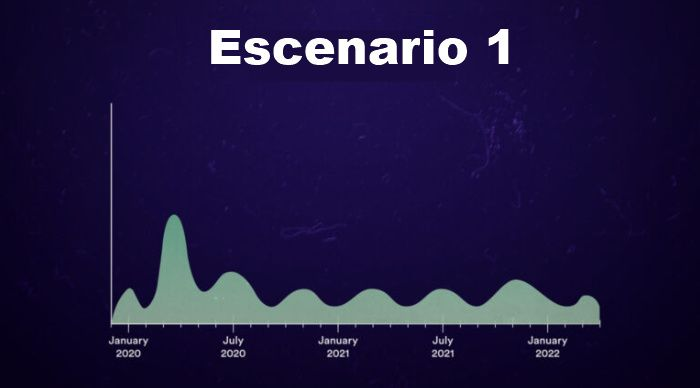 Gráfico con el posible escenario futuro de Covid-19