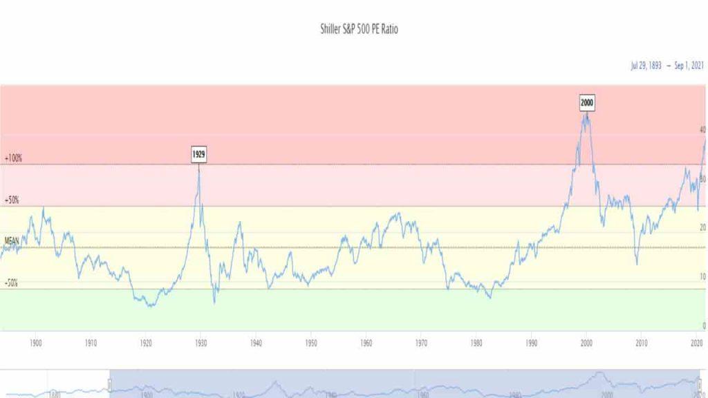 Ratio que mide el PE en comparación con el SP500 para detectar si las acciones están caras. Shiller