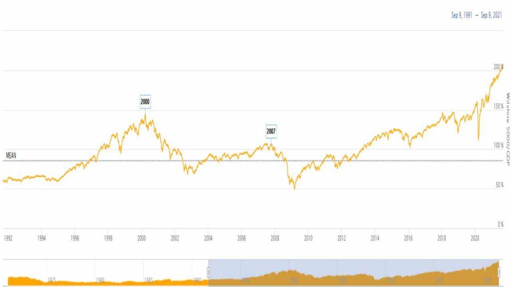 ratio, indicador Buffett para saber si el mercado está caro o hay burbuja