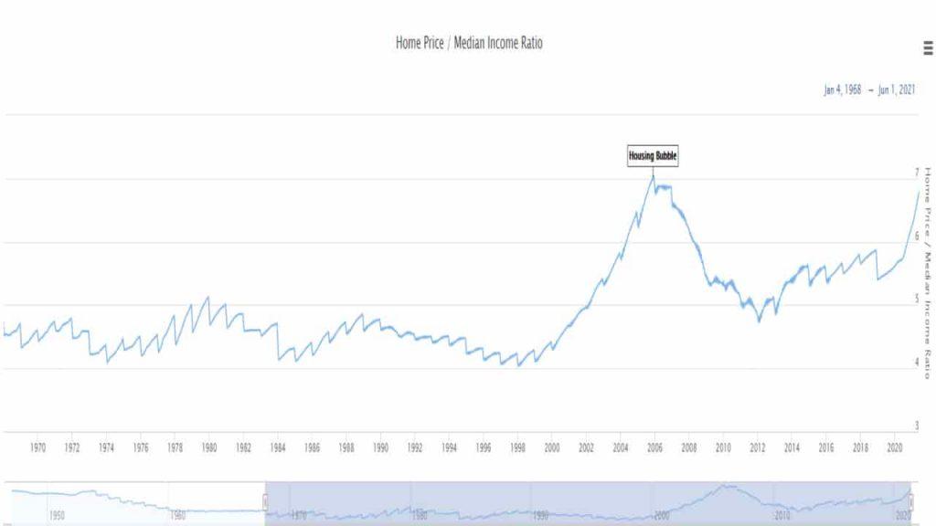 ratio que mide si el mercado inmobiliario está caro o barato